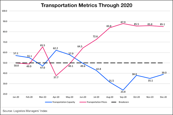 Transportation capacity, pricing challenged the industry in 2021