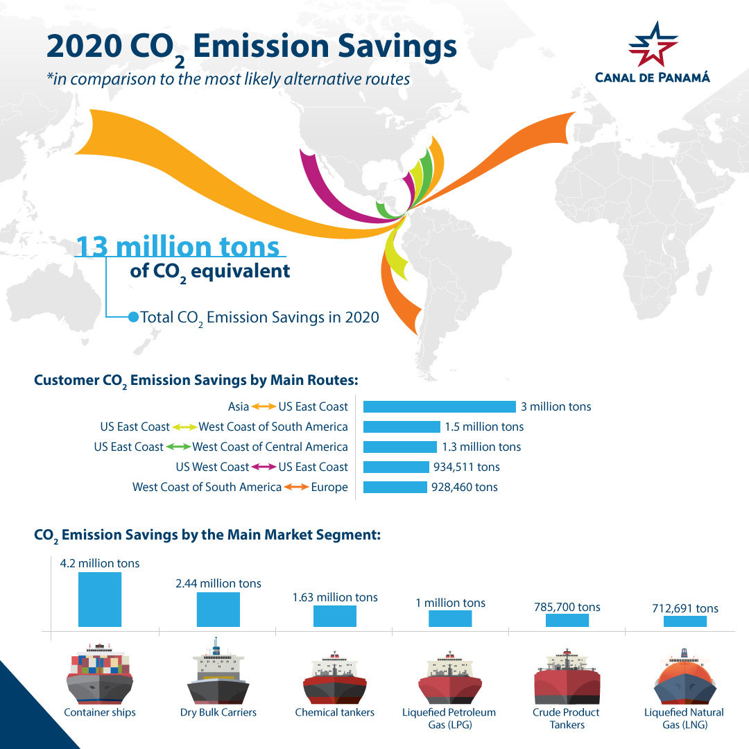 Panama Canal launches CO2 Emissions Dashboard