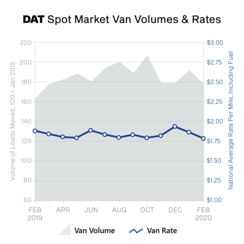DAT feb2020 truckload rate volatility