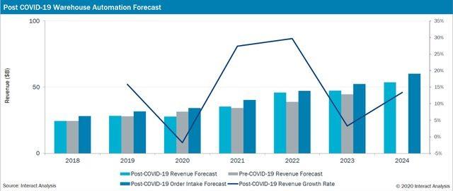Post covid 19 warehouse automation forecast
