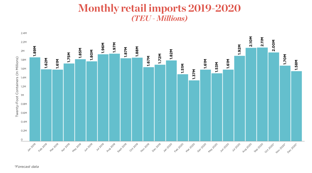 Peak-season imports hit record volume, NRF says