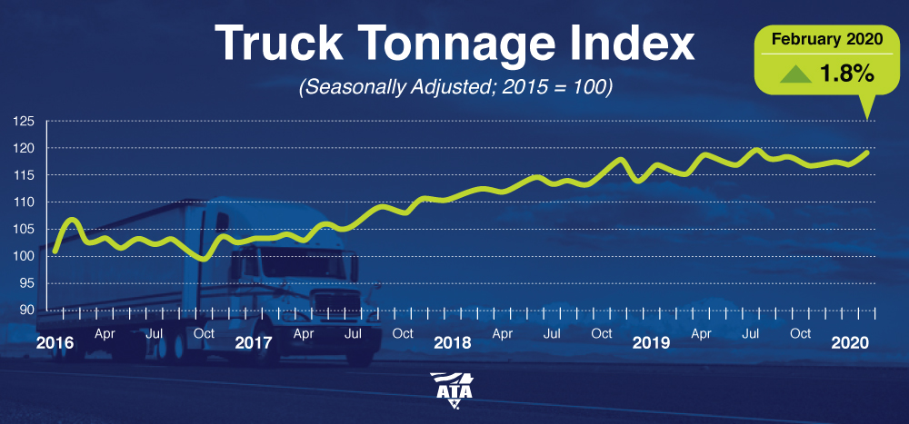 February Truck Tonnage Index