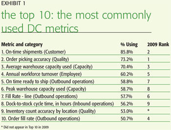 Werc Dc Velocity Study Dc Performance Improved In 2009