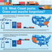 Infographic: U.S. West Coast ports