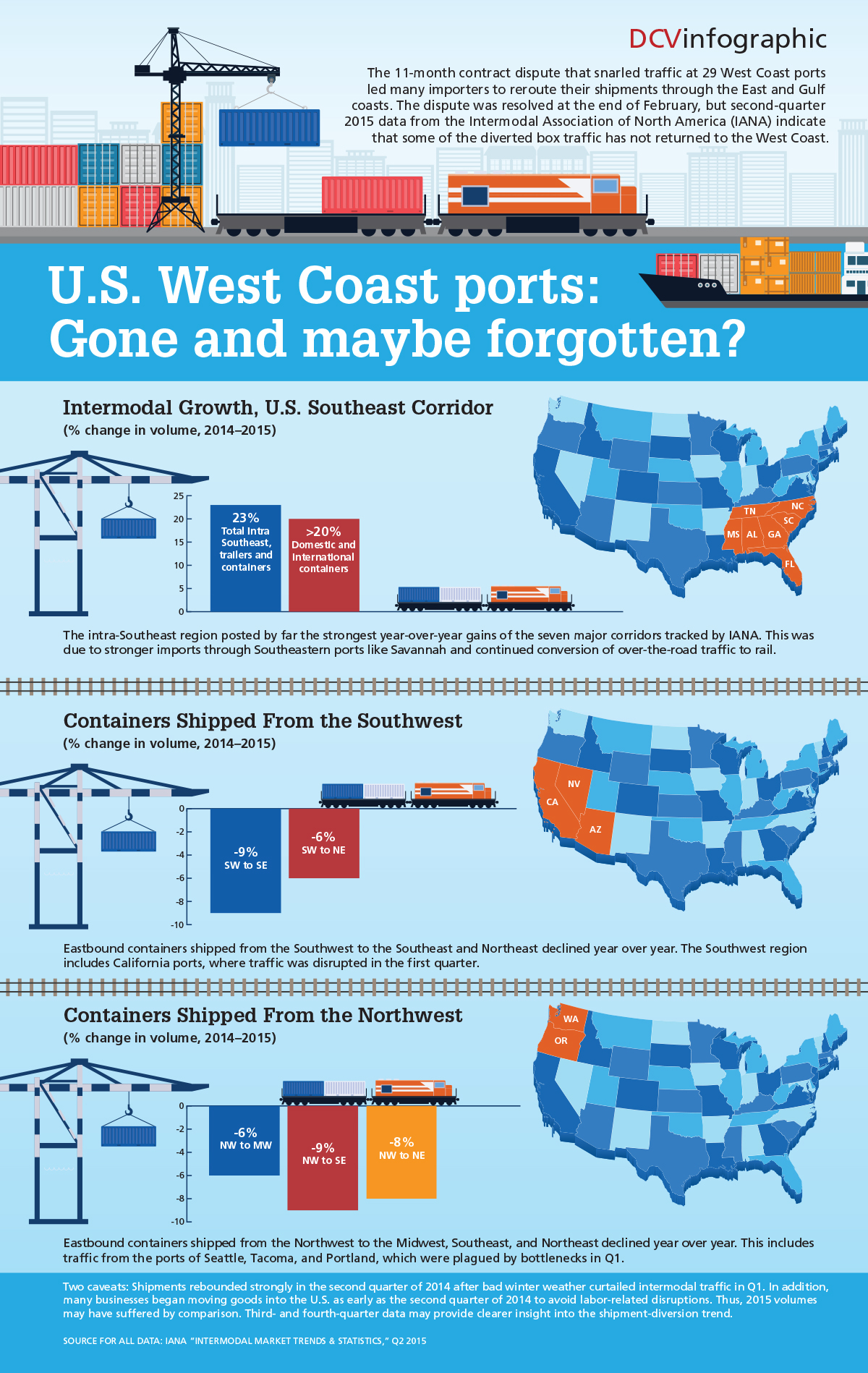 Infographic: U.S. West Coast ports: Gone and maybe forgotten? The 11-month contract dispute that snarled traffic at 29 West Coast ports led many importers to reroute their shipments through the East and Gulf coasts. The dispute was resolved at the end of February, but second-quarter 2015 data from the Intermodal Association of North America (IANA) indicate that some of the diverted box traffic has not returned to the West Coast.