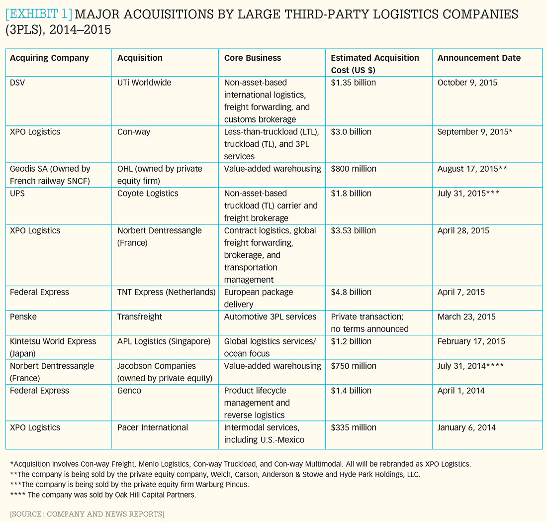 [Exhibit 1] Major acquisitions by large third-party logistics companies (3PLs), 2014-2015
