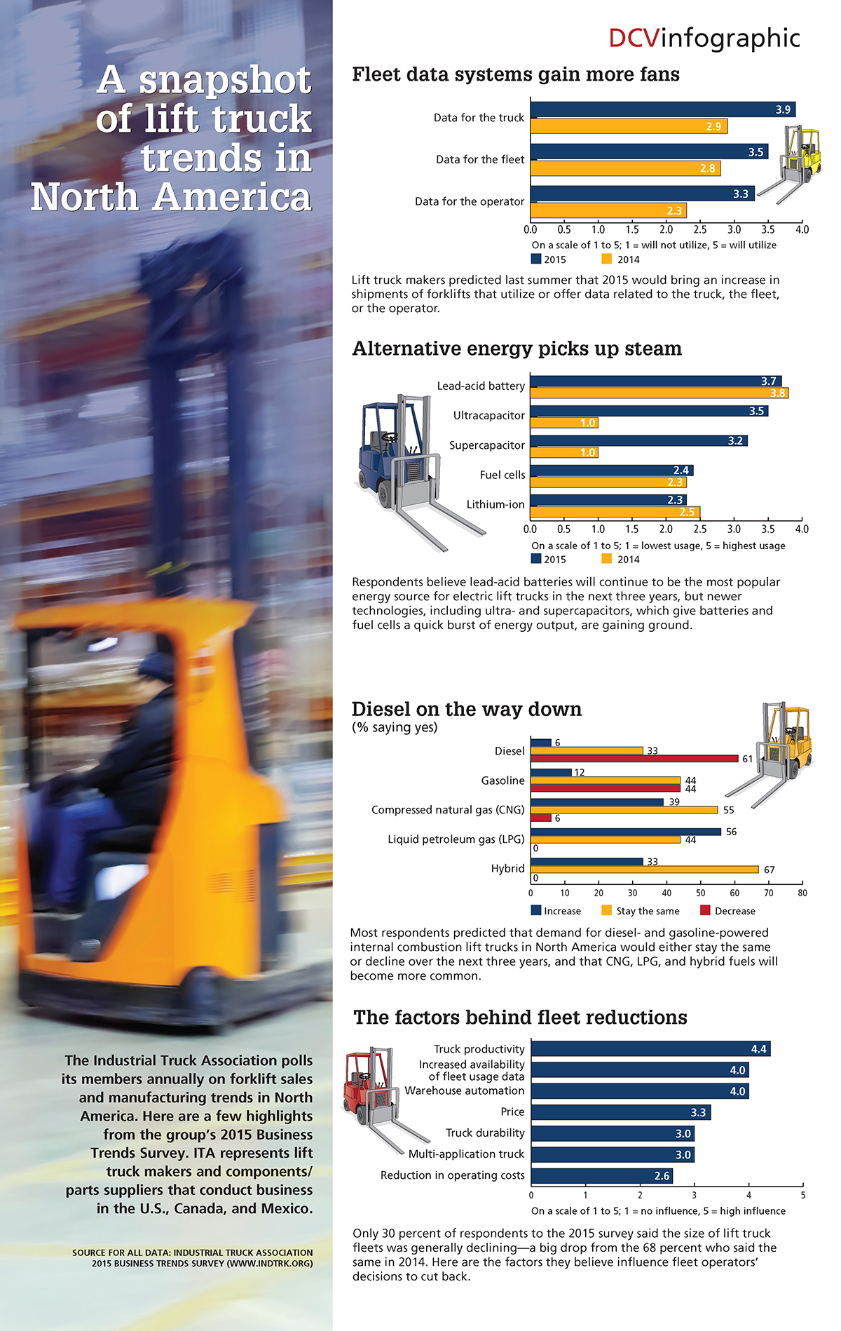A snapshot of lift truck trends in North America: Here, some predictions about technology, energy sources, and fleet size for industrial trucks.