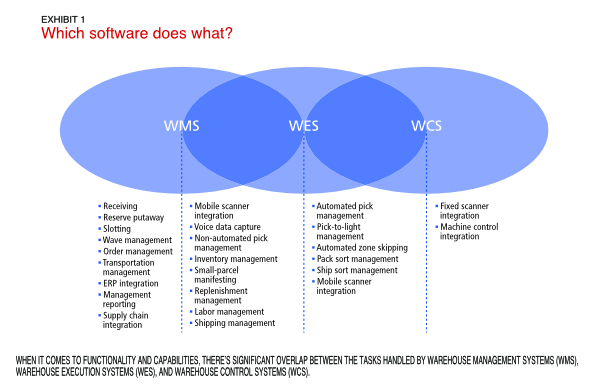 Exhibit 1: Which software does what? When it comes to functionality and capabilities, there's significant overlap between the tasks handled by warehouse management systems (WMS), warehouse execution systems (WES), and warehouse control systems (WCS).