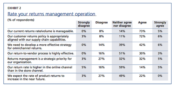 Exhibit 2: Rate your returns-management operation