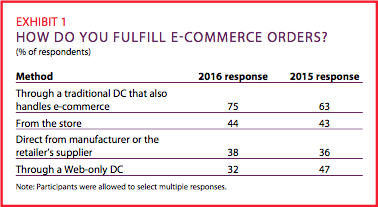 Exhibit 1: How do you fulfill e-commerce orders?