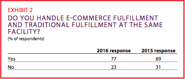 Exhibit 2: Do you handle e-commerce fulfillment and traditional fulfillment at the same facility?