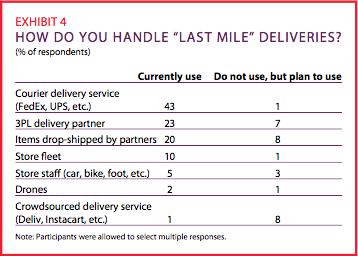 Exhibit 4: How do you handle last-mile deliveries?