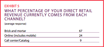 Exhibit 5: What percentage of your direct retail revenue currenly comes from each channel?