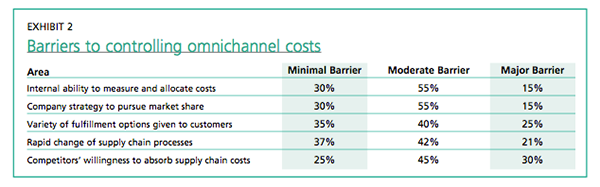 Exhibit 2: Barriers to controlling omnichannel costs