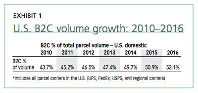 U.S. B2C volume growth: 2010-2016