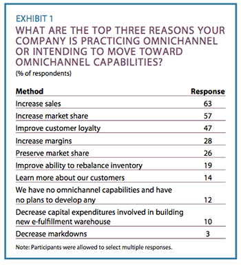 Exhibit 1: What are the top three reasons your company is practicing omnichannel or intending to move toward omnichannel capabilities?