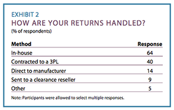 Exhibit 2: How are your returns handled?