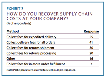 Exhibit 3: How do you recover supply chain costs at your company?