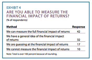 Exhibit 4: Are you able to measure the financial impact of returns?