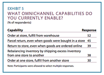 Exhibit 5: What omnichannel capabilities do you currently enable?