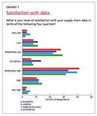 EXHIBIT 1 - Satisfaction with data
