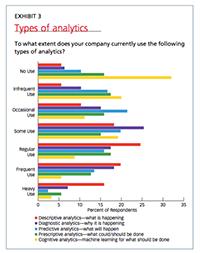 EXHIBIT 3 - Types of analytics