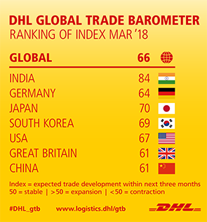 DHL GLOBAL TRADE BAROMETER - RANKING OF INDEX MAR &#039;18: GLOBAL 66 - INDIA 84 - GERMANY 64 - JAPAN 70 - SOUTH KOREA 69 - USA 67 - GREAT BRITAIN 61 - CHINA 61. Index = expected trade development within next three months 50 = stable | > 50 = expansion | < 50 = contraction