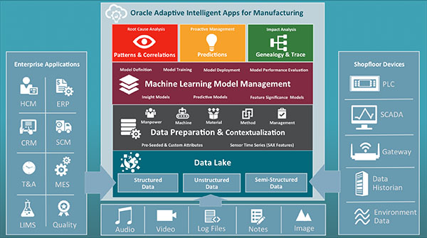 Oracle releases artificial intelligence (AI) applications for manufacturing