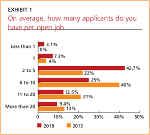 Exhibit 1: Applicants per job