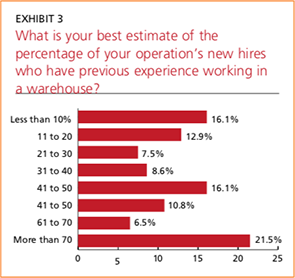 Exhibit 3: Percentage of new hires with experience