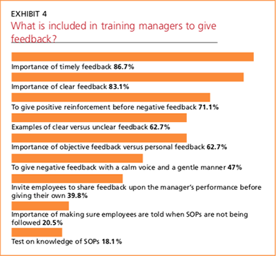 Exhibit 4: What is included in training managers to give feedback?