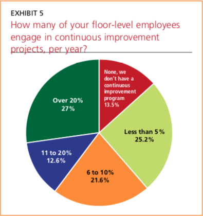 Exhibit 5: How many of your floor-level employees engage in continuous improvement projects, per year?