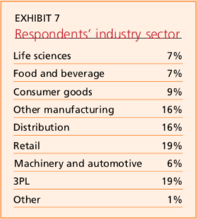 Exhibit 7: Respondents' industry sector