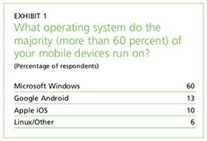 Exhibit 1: What OS do most of your mobile devices run on?