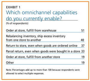 EXHIBIT 1 - Which omnichannel capabilities do you currently enable?