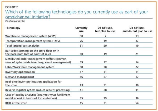 EXHIBIT 2 - Which of the following technologies do you currently use as part of your omnichannel initiative?