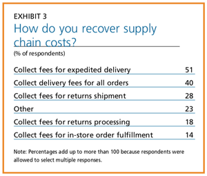 EXHIBIT 3 - How do you recover supply chain costs?