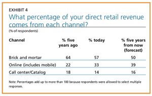 EXHIBIT 4 - What percentage of your direct retail revenue comes from each channel?