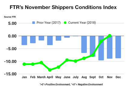 FTR November Shippers Index