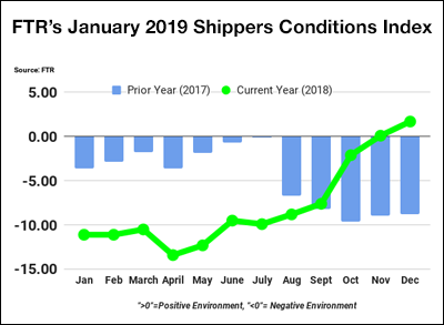 FTR January Shippers Conditions Index