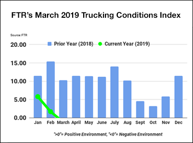 FTR Trucking Conditions Index March 2019