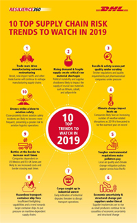 DHL 10 Top Trends Infographic