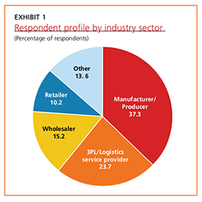 Exhibit 1: Respondent profile by industry sector