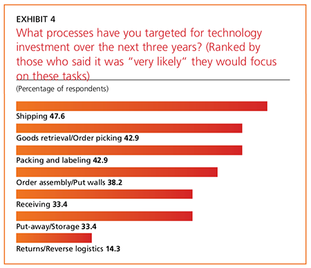 Exhibit 4: What processes have you targeted for technology investment over the next three years?