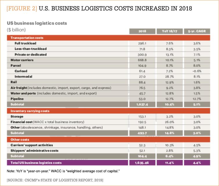 Booming economy drives U S  business logistics costs up 11 4 percent