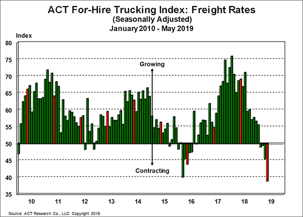 ACT For-Hire Trucking Index: Freight Rates