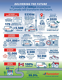 Purolator infographic: Delivering the Future