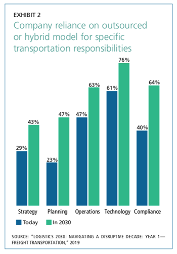 Exhibit 2: Company reliance on outsourced or hybrid model for specific transportation responsibilities