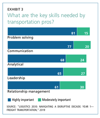 Exhibit 3: What are the key skills needed by transportation pros?