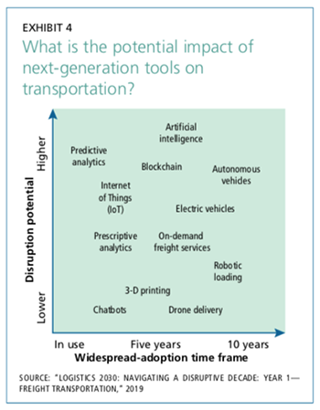 Exhibit 4: What is the potential impact on next-generation tools on transportation?